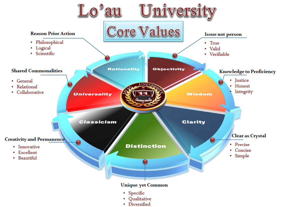 Final Core Values